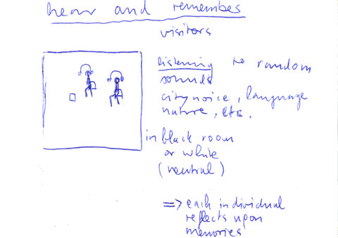 Brigitte's drawing of physical memory artifact showing the sense hear