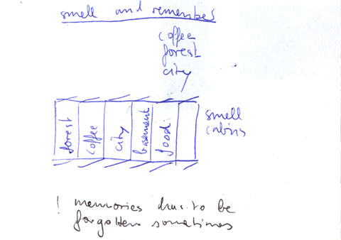 Brigitte's drawing of physical memory artifact showing the sense smell